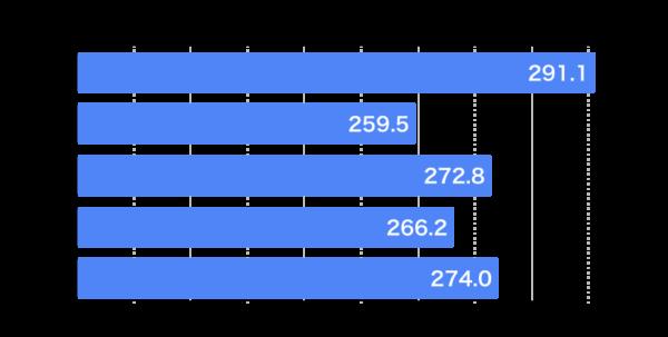 岩手県公立高校入試|5教科合計点|2016-2020|