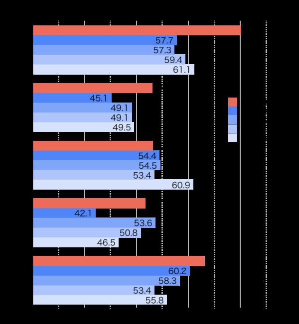 岩手県公立高校入試|2016-2020平均点の推移|教科別|