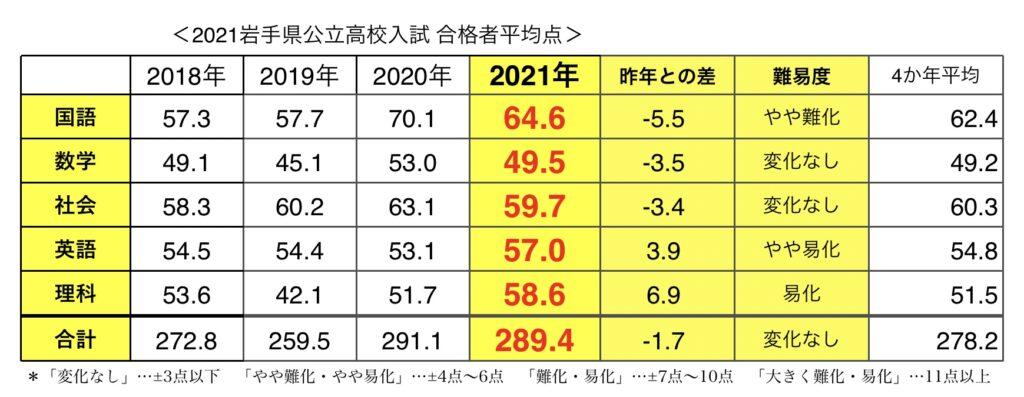 2021 倍率 岩手 県 入試 高校 岩手県公立高校の志願者倍率が発表されました